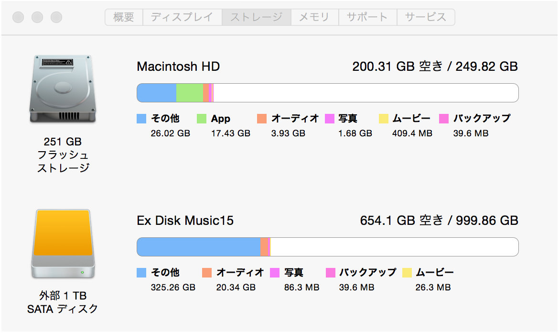 iMac Retina 5Kストレージ