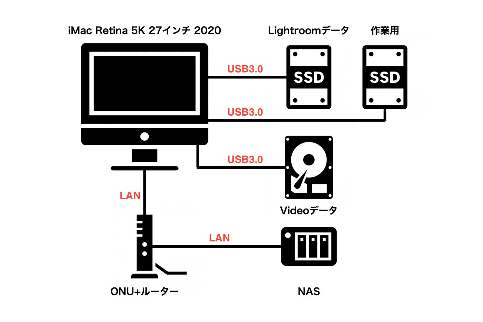 Lightroom カタログ移行 iMac